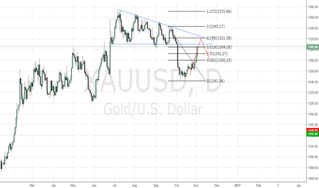 XAUUSD: Short Opportunity Gold