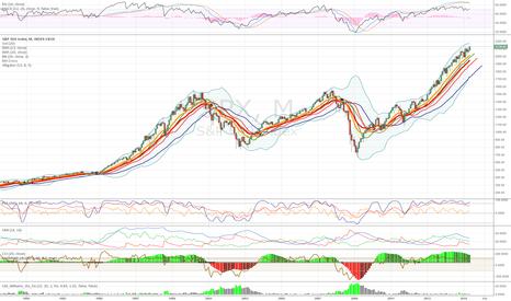 SPX: S&P 500 Bearish