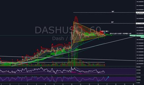 DASHUSD: DASHUSD 수렴 이탈방향에 따른 매매전략