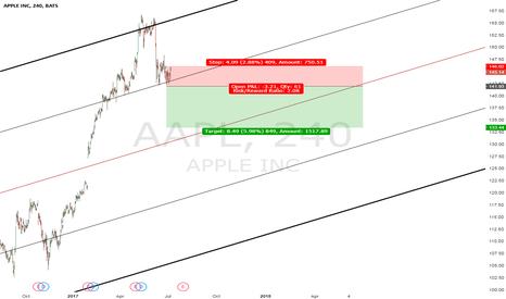 AAPL: Apple short