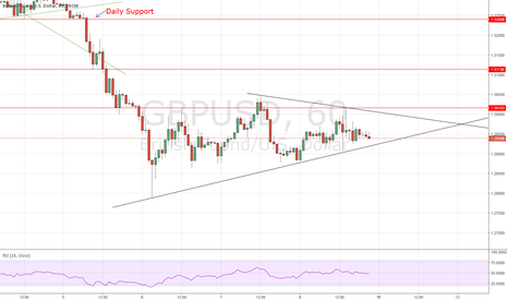 GBPUSD: GBPUSD: Waiting for Breakout