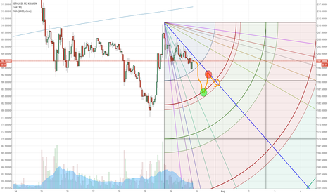 ETHUSD: Possible ETH Behavior up to August 1st using Gann Square