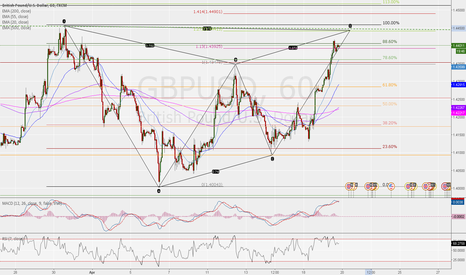 GBPUSD: SELL SETUP ON GARTELY COMPLETITON