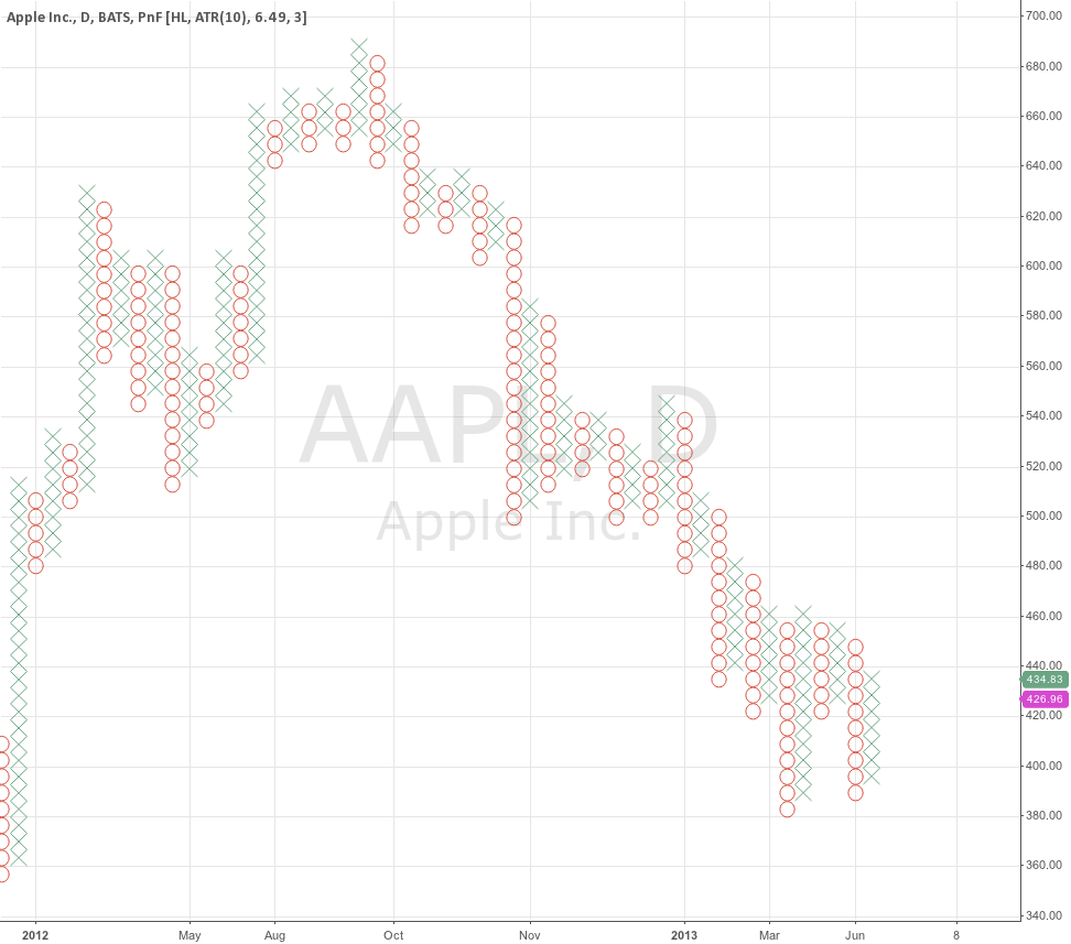 """AAPL Daily PnF for <a href=""""/u/fibline/"""" target=""""_blank"""">@fibline</a>"""