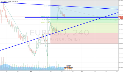 EURUSD: hmmm 5 waves up and we go lower