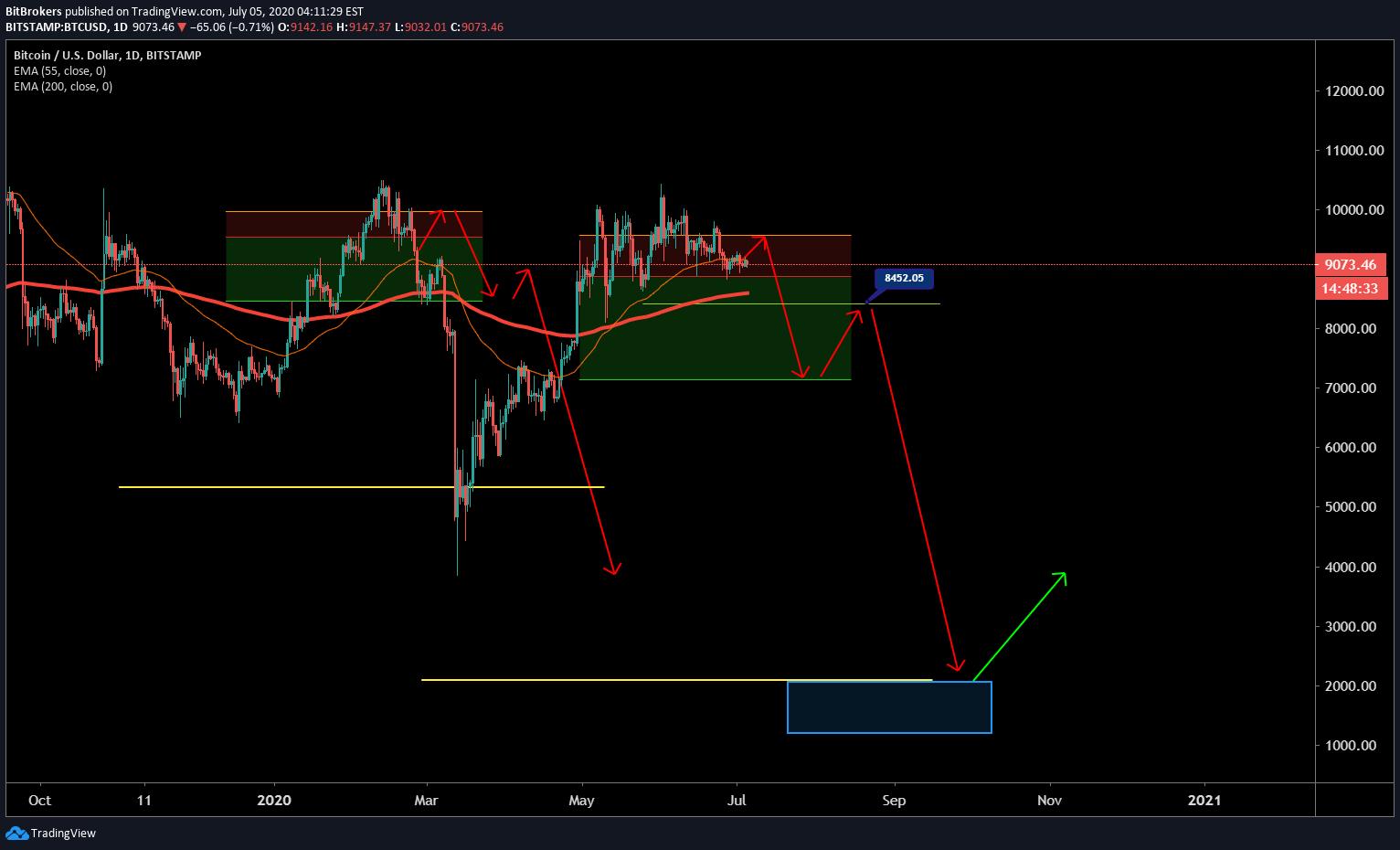 btc diagramos tradingview)