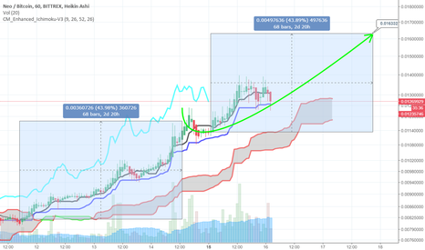 NEOBTC: #NEO +43% Target 0.01633 BTC