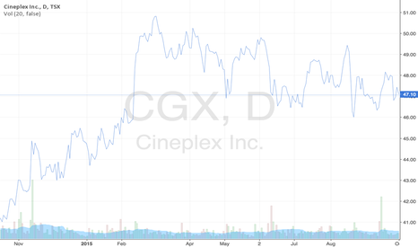 CGX: Cineplex Stock Prices