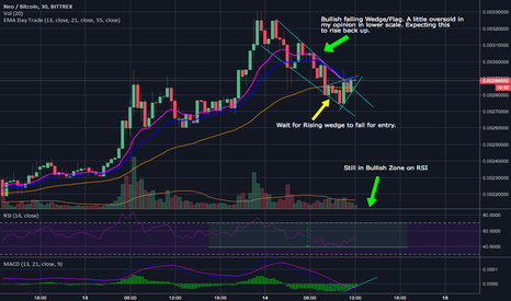 NEOBTC: NEO - Current Correction is Overplayed