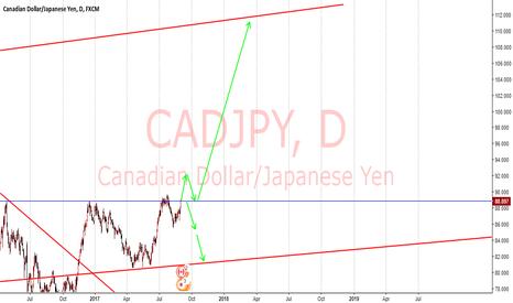 CADJPY: cadjpy