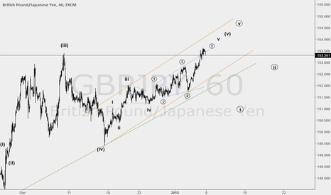 GBPJPY: the end of wave 5 ?