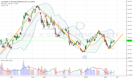 SIL: $SIL 36.53, looks like double bottom to me, stop 34