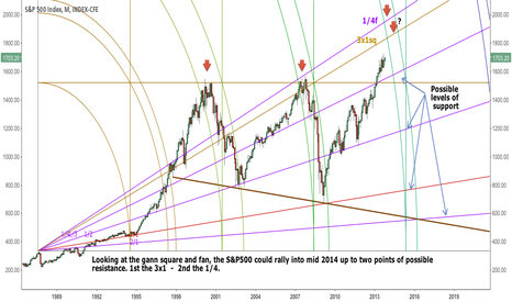 SPX: S&P500 - Could it top in 2014?