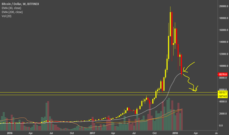 BTCUSD: BITCOIN - SET FOR FURTHER CRASH TO 5000-5500 LEVELS