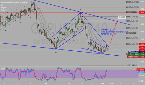 GBPUSD: If break 1.5234 I will put my buy stop @1.5250 for target 1.5538