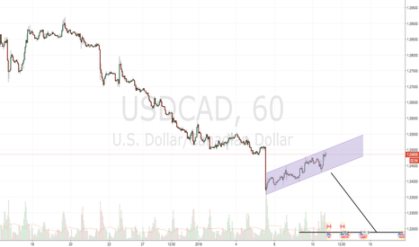 USDCAD: Bearish Break Soon - USDCAD