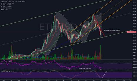 ETHUSD: ETH/USD 매수관점 형성가능, 현재는 관망