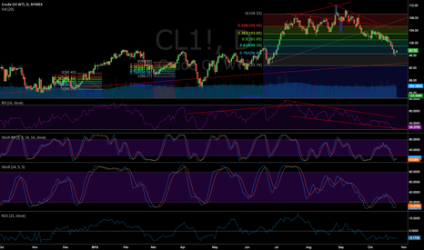 CL1!: #RSI  too low  #oil 'll go back to 103 first