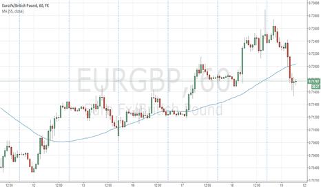 EURGBP: EURGBP is undervalued on H1