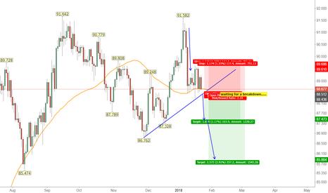 CADJPY: CADJPY: Waiting for a break of trendline