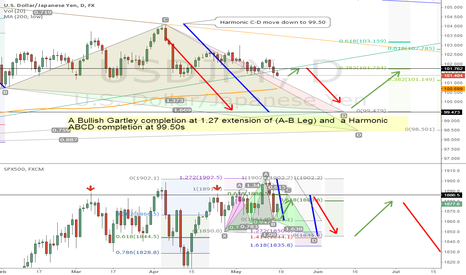 USDJPY: This one is going D-O-W-N