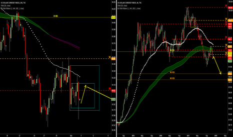 DXY: looking for short USD next week