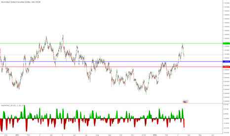AUDCAD: Bullish support on Weekly, and a clear retest