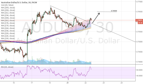 AUDUSD: Forex Market Analysis and Trading Tips 22nd March 2016 - AUD/USD