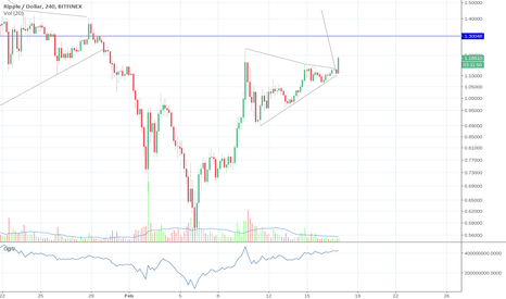 XRPUSD: Cryptos showing strength means XRP breakout