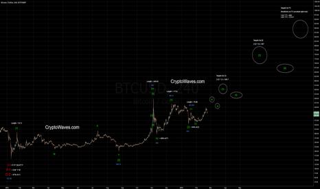 BTCUSD: BTC / USD in Potential Wave [3]