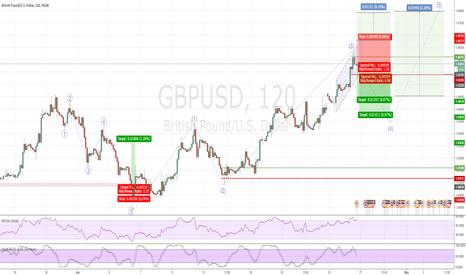 GBPUSD: GBPUSD 4th wave sell
