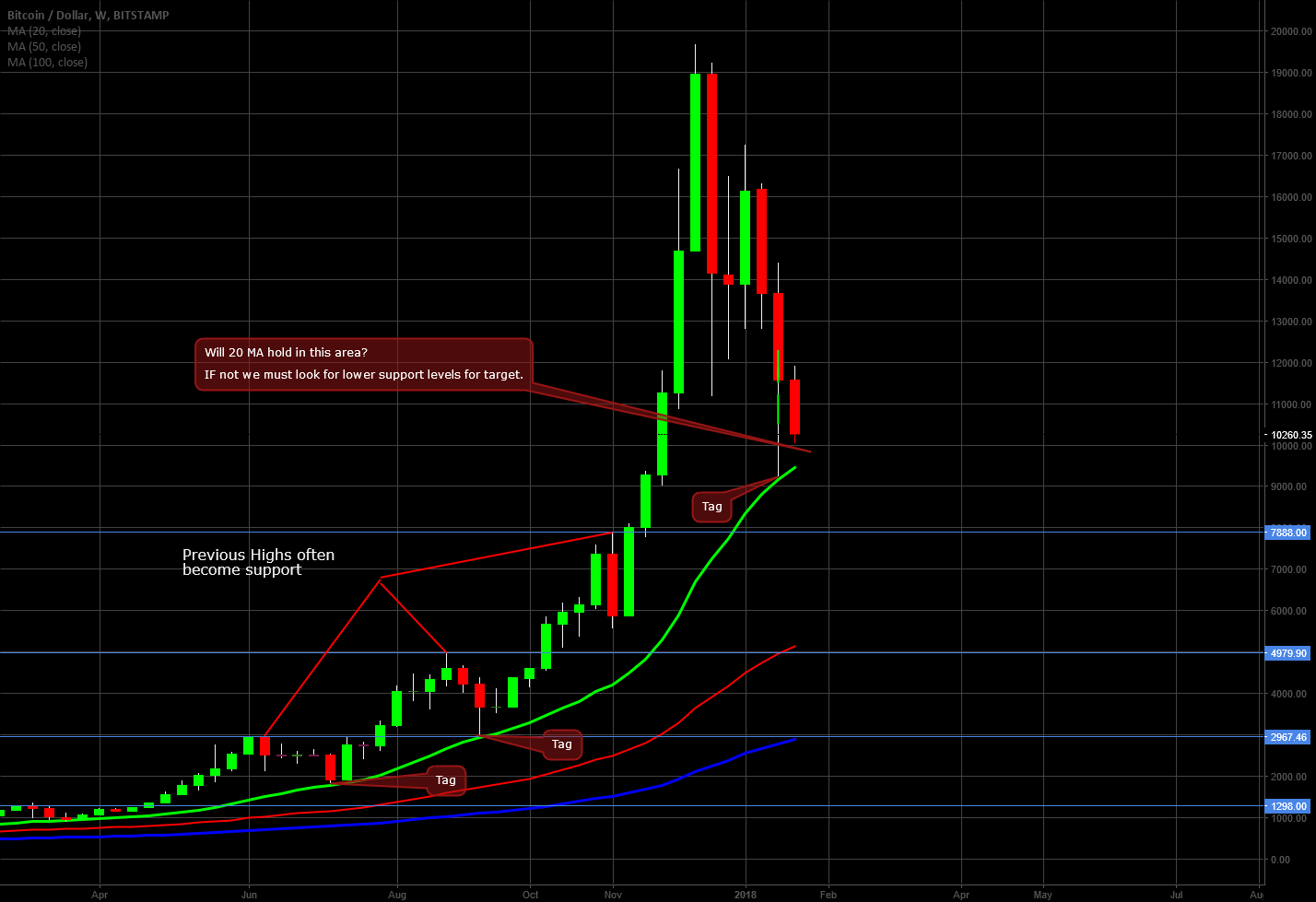 Bitcoin on the Weekly