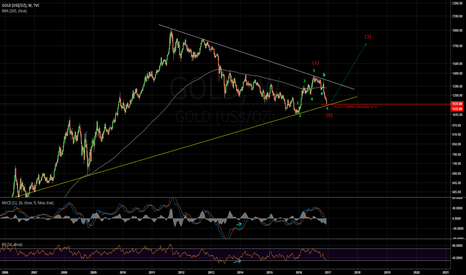 GOLD: GOLD W Last opportunity for wave 3