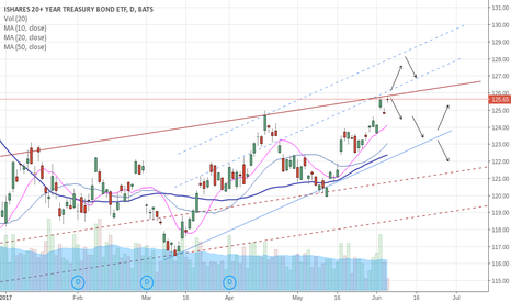 TLT: Bearish Outlook on Bonds