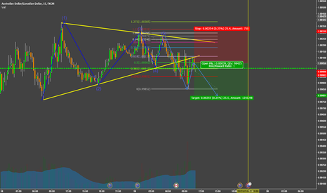 AUDCAD: Buy the rumor, sell the fact strategy (aud)