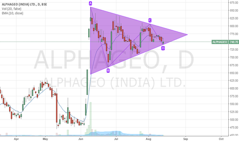 ALPHAGEO: Alphageo Triangle formation after breakout