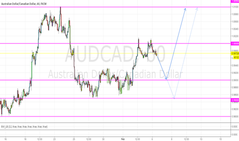 AUDCAD: Forecast AUDCAD: limited move down, then move up