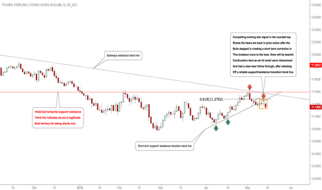 GBPHKD: #GBPHKD: Bears Active- Expecting Lows To Be Seen! #Forex