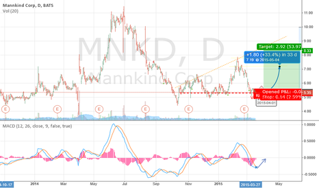 MNKD: Profits favour patience