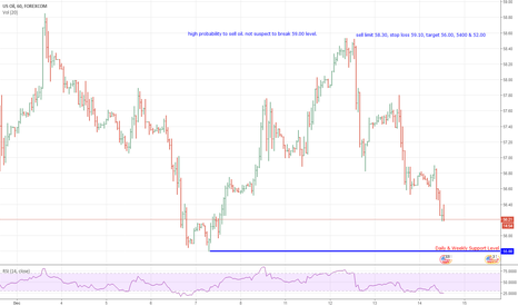 WTIUSD: oil selling opportunity