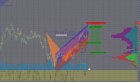 EURUSD: EURUSD Short Alternate Bat Pattern