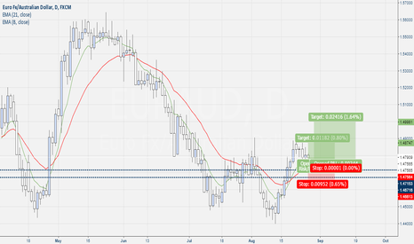EURAUD: Eur-Aud Rejection The LEVEL With Pin Bar