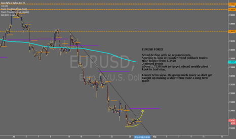 EURUSD: $EURUSD - Long Idea #FOREX