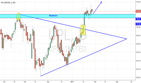 UPL: UPL BREAKS MAJOR RESISTANCE