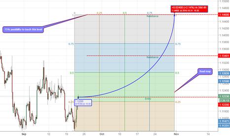 EURUSD: Eur/Usd upside prevail (240 min TF).
