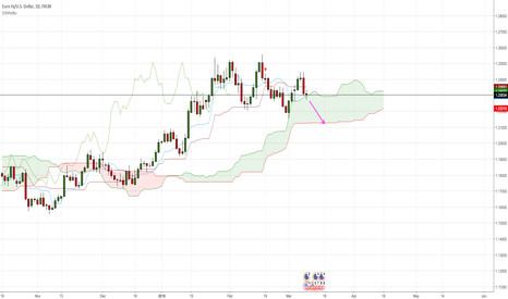 EURUSD: EUR/USD will likely test the bottom of the KUMO next week