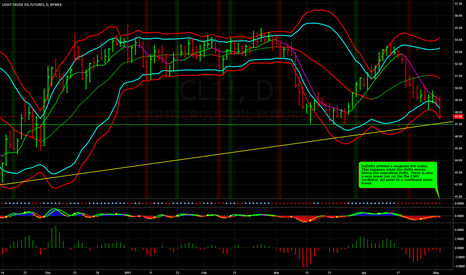 CL1!: Crude Oil Hits Target, Lower Targets in Site.
