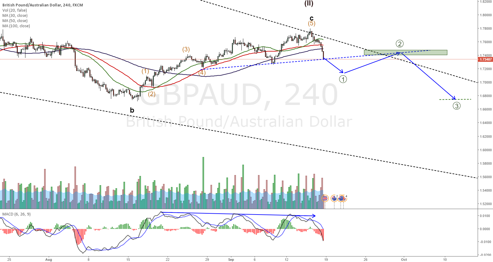 GBPAUD small short-better to wait