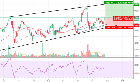 HAVELLS: Havells - Trend continuation