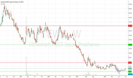 EWV: Long on Shorting Japan Market